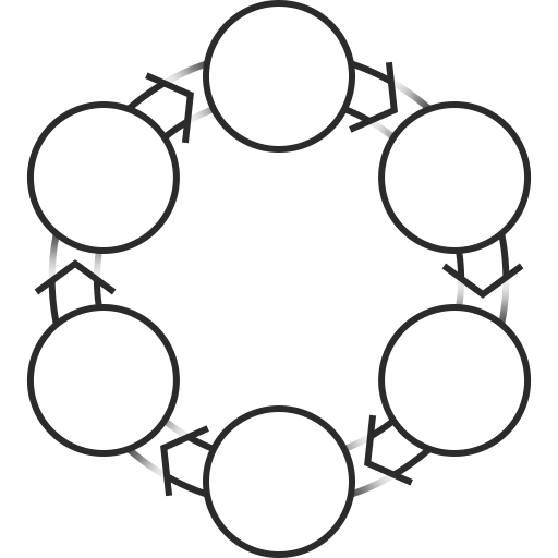 IMAC-Prozesse